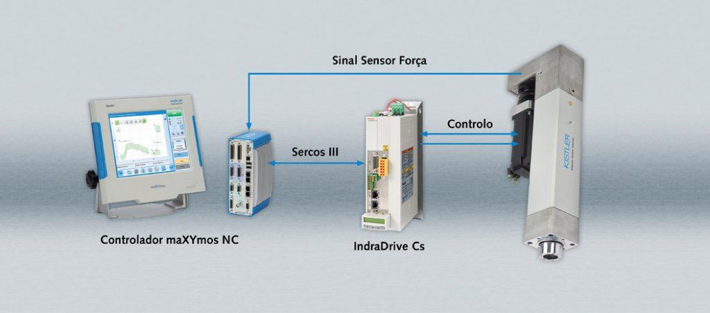 Tecnologia de medição piezoelétrica da Kistler: sistemas completos do sensor à nuvem