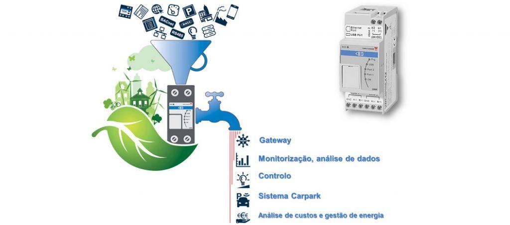 UWP30 SE: um concentrador, uma gateway, uma plataforma única, com funções de cibersegurança